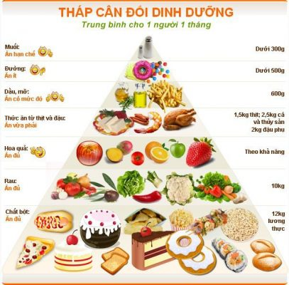 Chế độ dinh dưỡng hợp lý